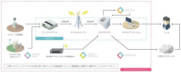 FASTIOシステム概要図